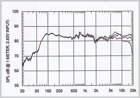 alur-frekuensi-respons-sound-system