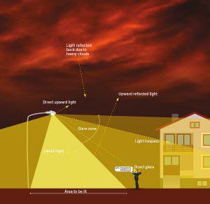 light_pollution